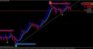 stiffness reversal indicator mt4