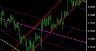 auto trend lines indicator mt5