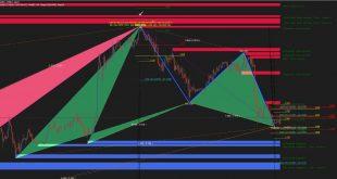harmonic pattern indicator ex4