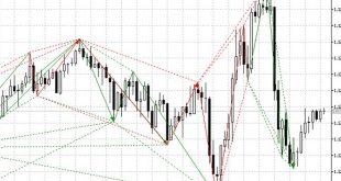 harmonic pattern indicator mt5