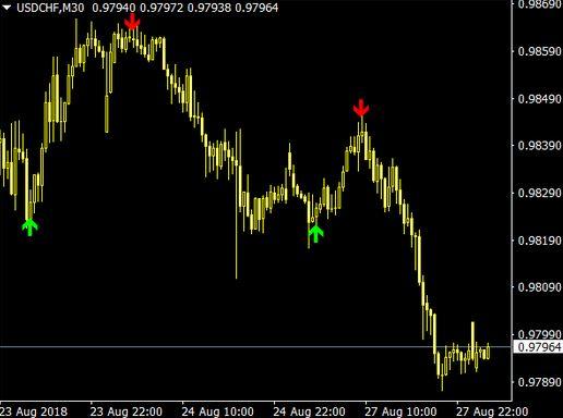 reversal diamond indicator free