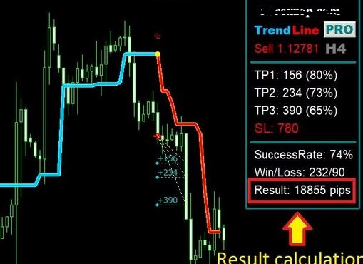 Automatic Trend line Indicator