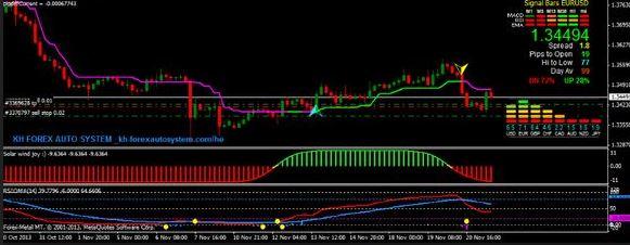 Super Adx MT4 Indicator Free