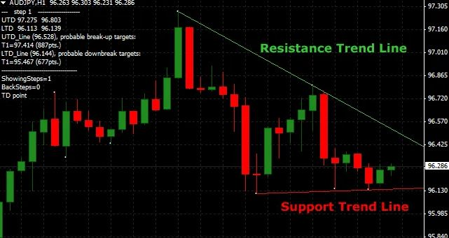auto drawing trendline indicator for mt4