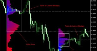 daily weekly monthly high low indicator mt4