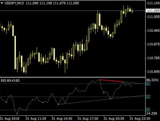 rsi divergence indicator mt5