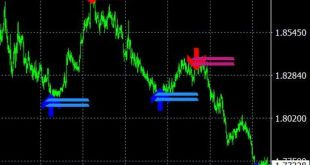 sf trend lines indicator