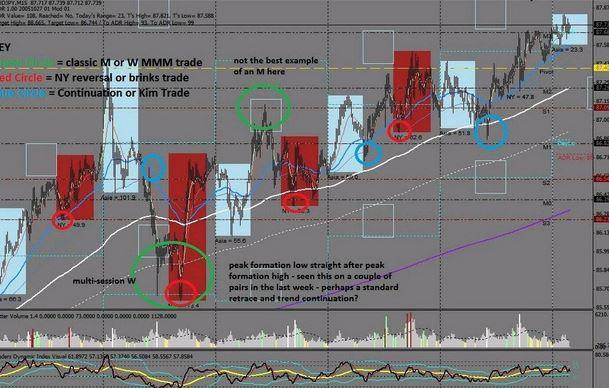 Market Maker Method Indicator