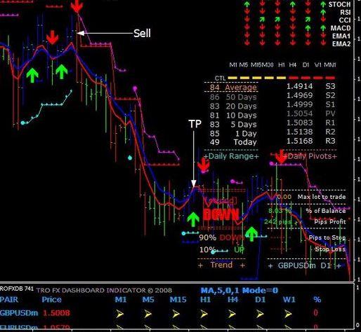 astro reversal indicator