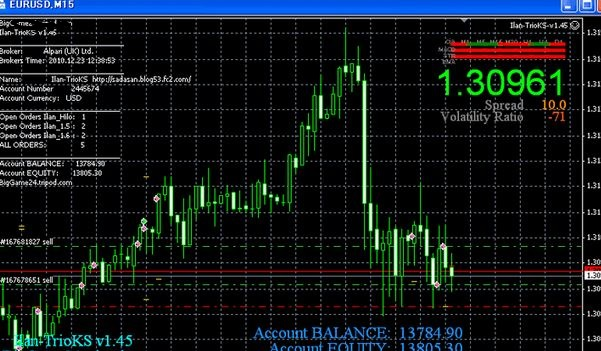 Best Forex robot free download for MT4