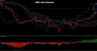 best ichimoku cloud breakout alert indicator for mt4 free
