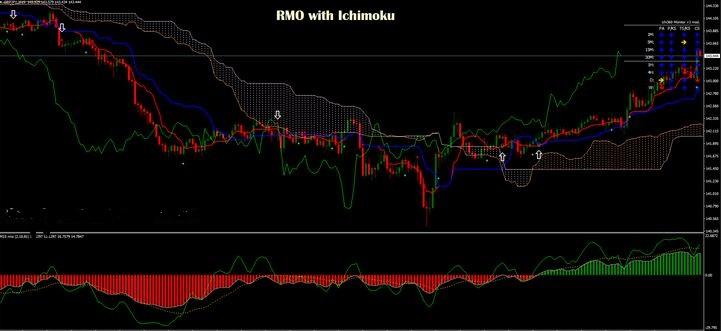 best ichimoku cloud breakout alert indicator for mt4 free