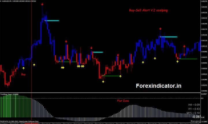 best indicators for 1 minute chart