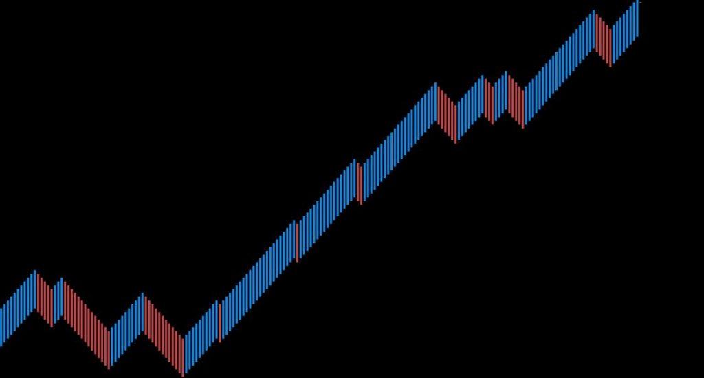 best renko trading system
