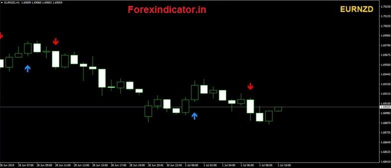 buy sell arrow indicator no repaint mt5