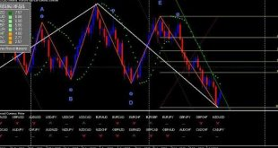 delic elliott wave indicator mt4