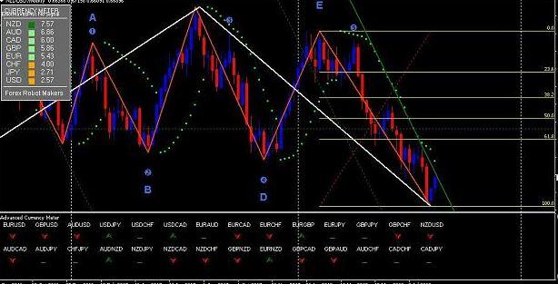 delic elliott wave indicator mt4