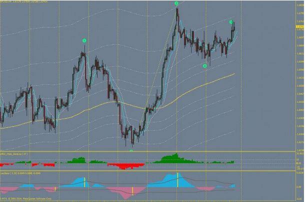 elliott wave indicator buy sell signal