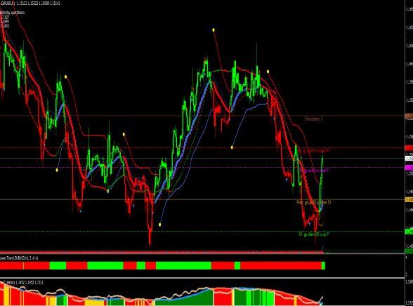 mt4 best indicator strategy