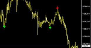 non repaint reversal indicator mt4