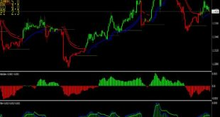 price action indicator mt4 free