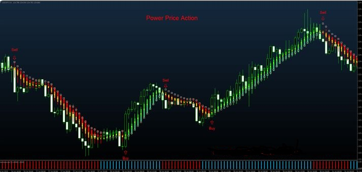 price action trend indicator mt4