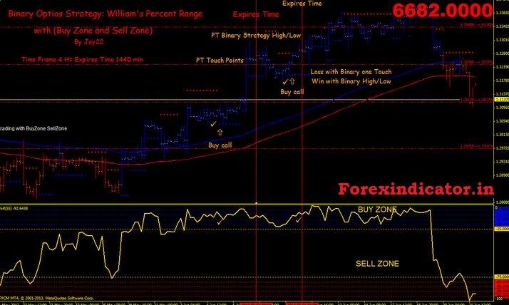 Buy Sell Percentage Indicator MT4