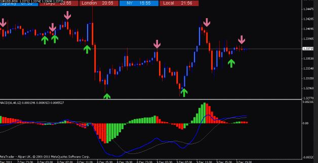MACD Histogram Indicator MT4
