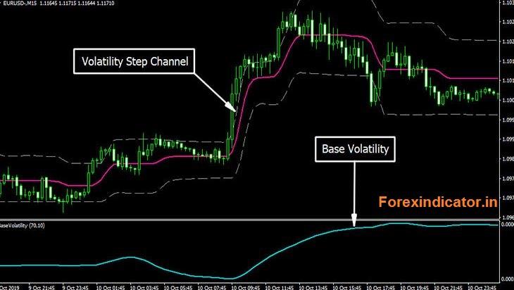 Stop Loss Indicator Formula MT4