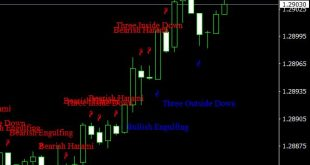 chart pattern recognition indicator mt4