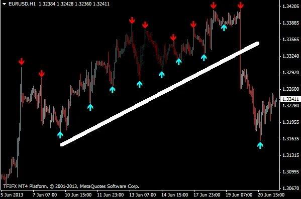 signals indicator for mt4