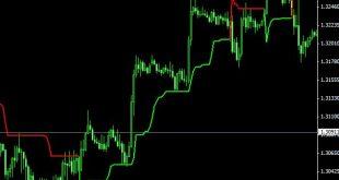 supertrend indicator mt4 alert
