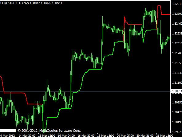 supertrend indicator mt4 alert