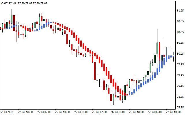 Smoothed Heiken Ashi Indicator For MT4