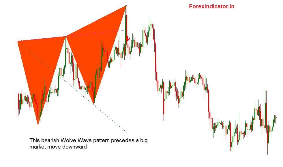 wolfe wave pattern indicator mt4