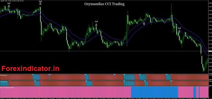How to Use Ozymandias Indicator