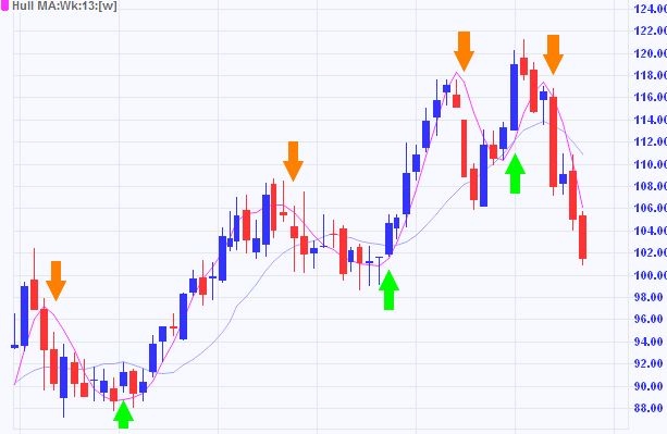 Hull Moving Average Crossover Strategy