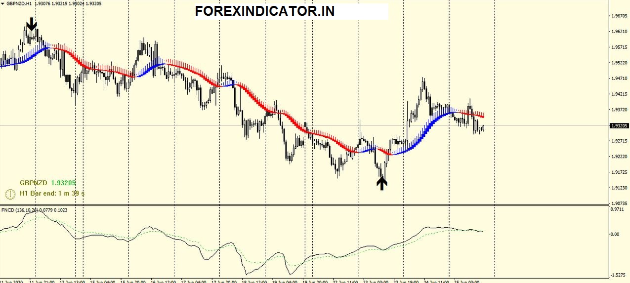 Trend lock system forex trading Strategy