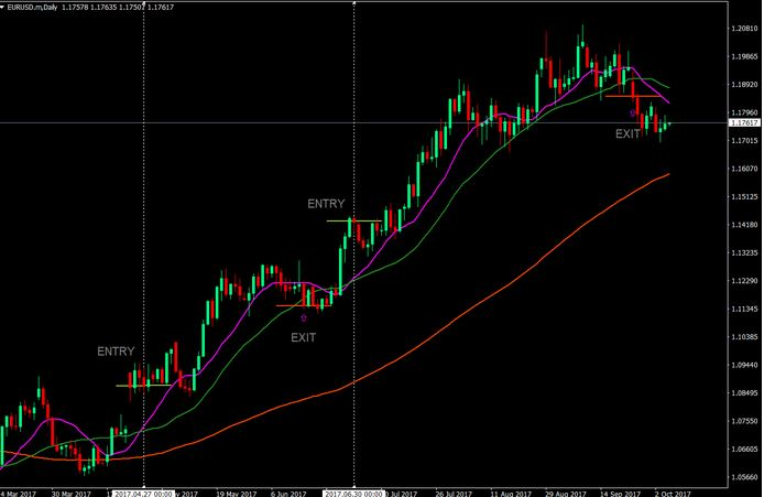 3 Moving Average Crossover Strategy