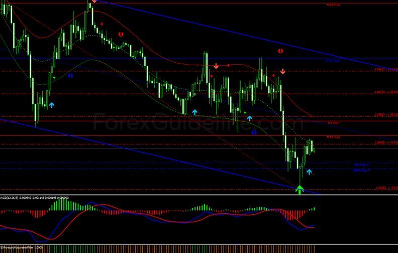Triple Arrow Forex trading System